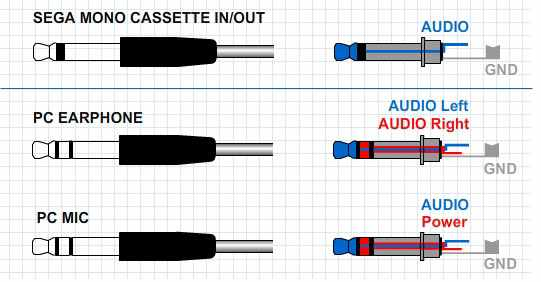 Typical audio jack plugs compared to the SEGA SR-1000 and SEGA SC-3000 ones